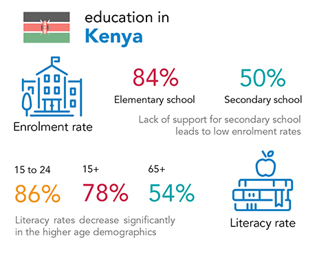 Chalice education and literacy rates in Kenya