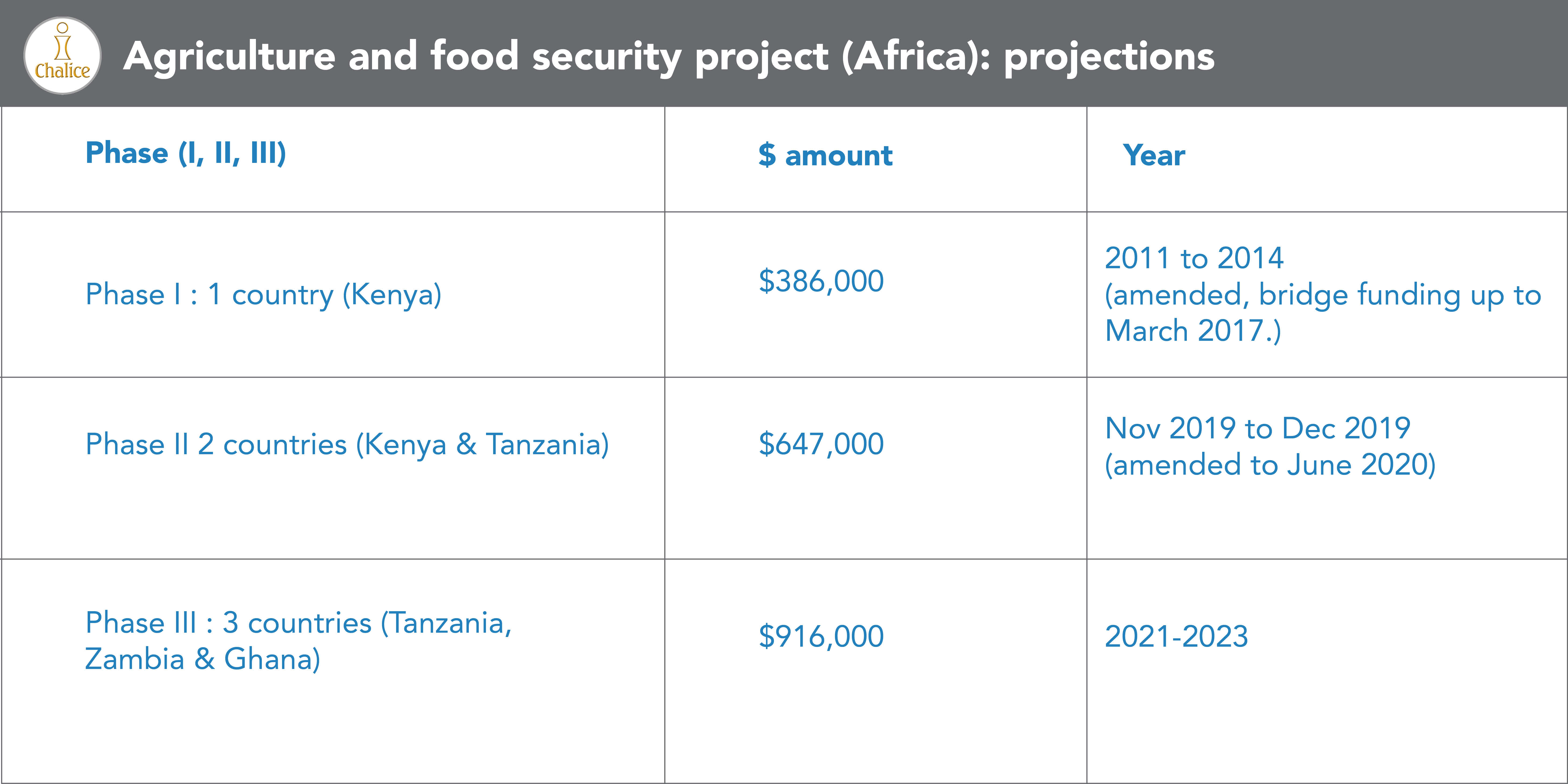 agriculture projections africa