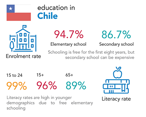 Chalice - education and literacy rates in Chile