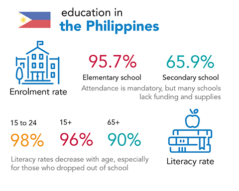Chalice - education and literacy rates in Philippines