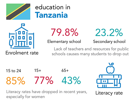 Chalice - education and literacy rates in Tanzania