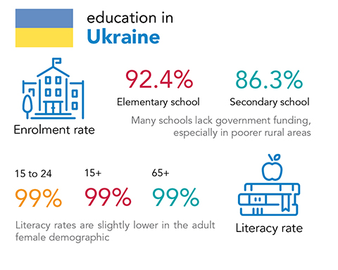 Chalice - education and literacy rates in Ukraine
